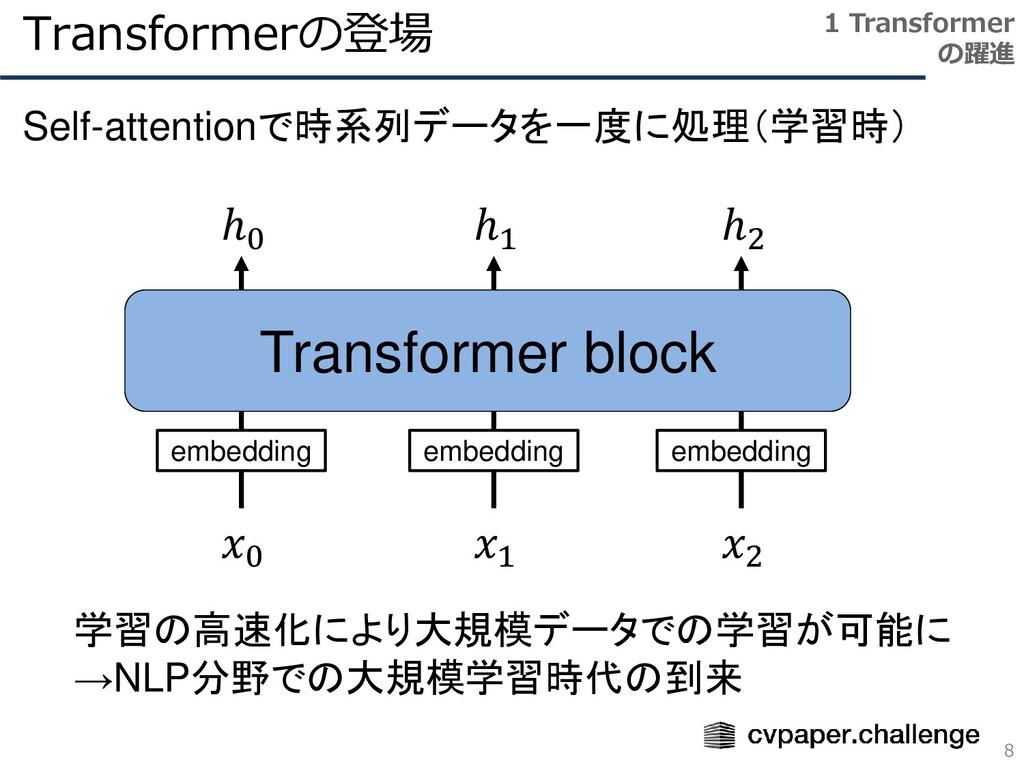 Transformerの登場 8 1 Transformer の躍進 Self-attenti...