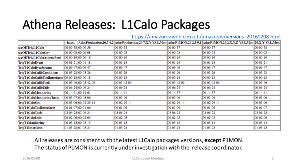 Athena Releases: L1Calo Packages https://amazur...