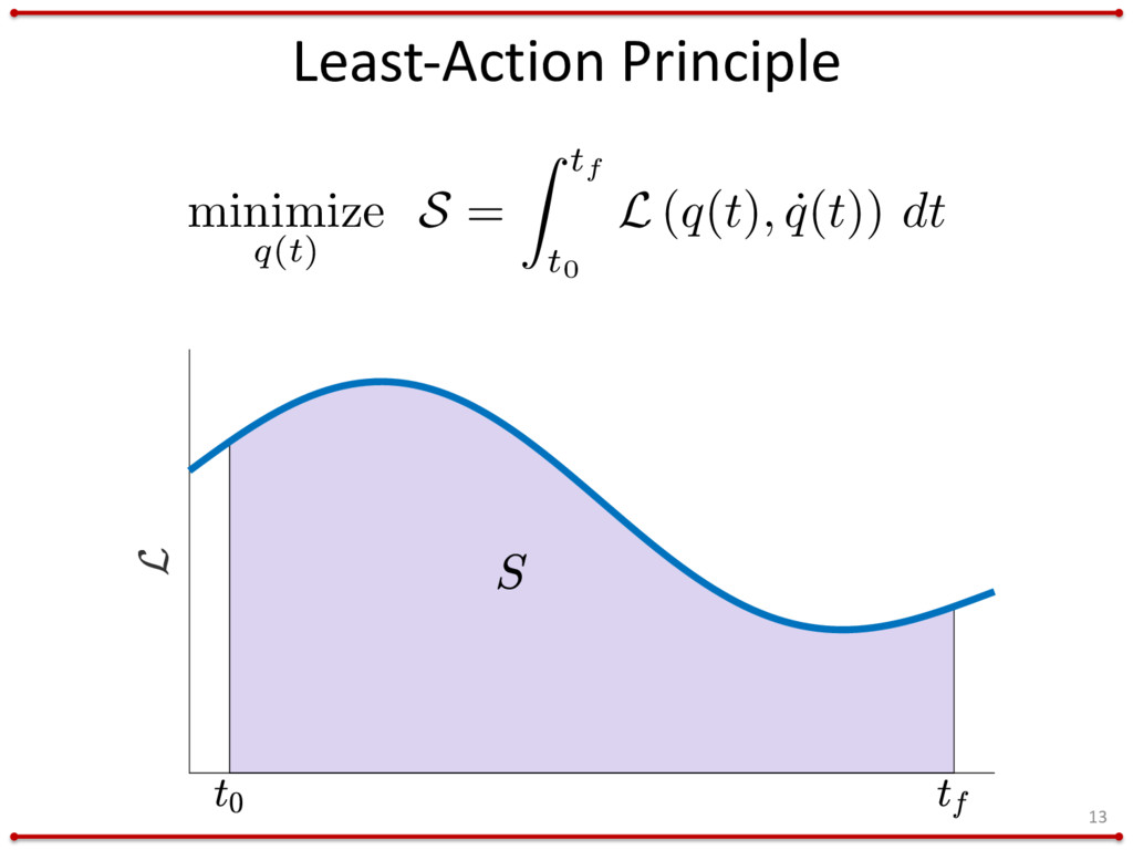 Least-Action Principle 13 minimize q(t) S = Z t...
