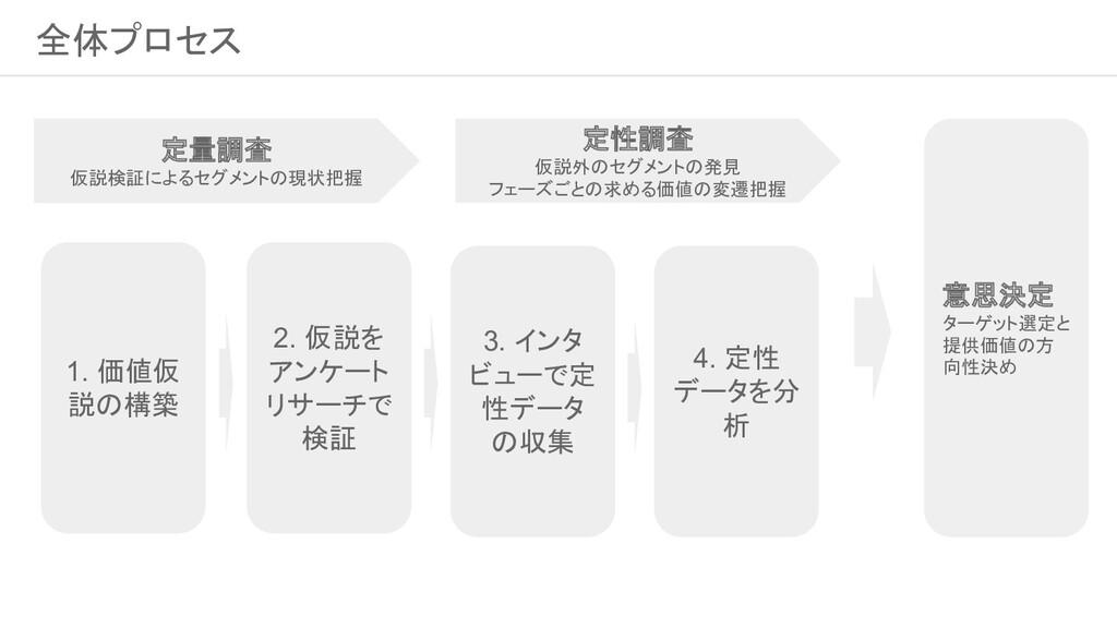 2. 仮説を アンケート リサーチで 検証 全体プロセス 定量調査 仮説検証によるユーザー層...