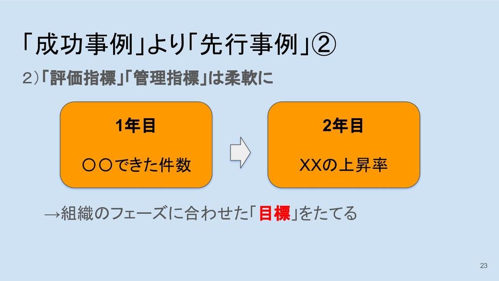 「成功事例」より「先行事例」② 2)「評価指標」「管理指標」は柔軟に     →組織のフェーズ...