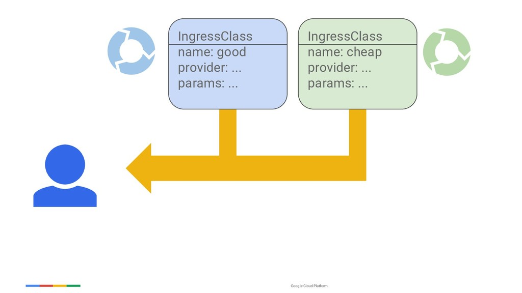 Google Cloud Platform IngressClass name: good p...
