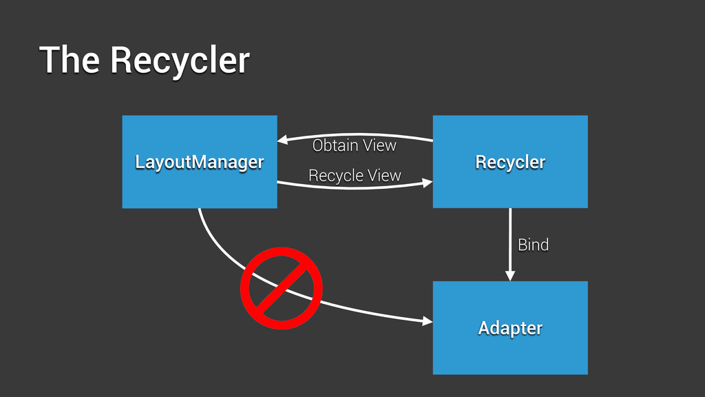 The Recycler LayoutManager Recycler Adapter Obt...