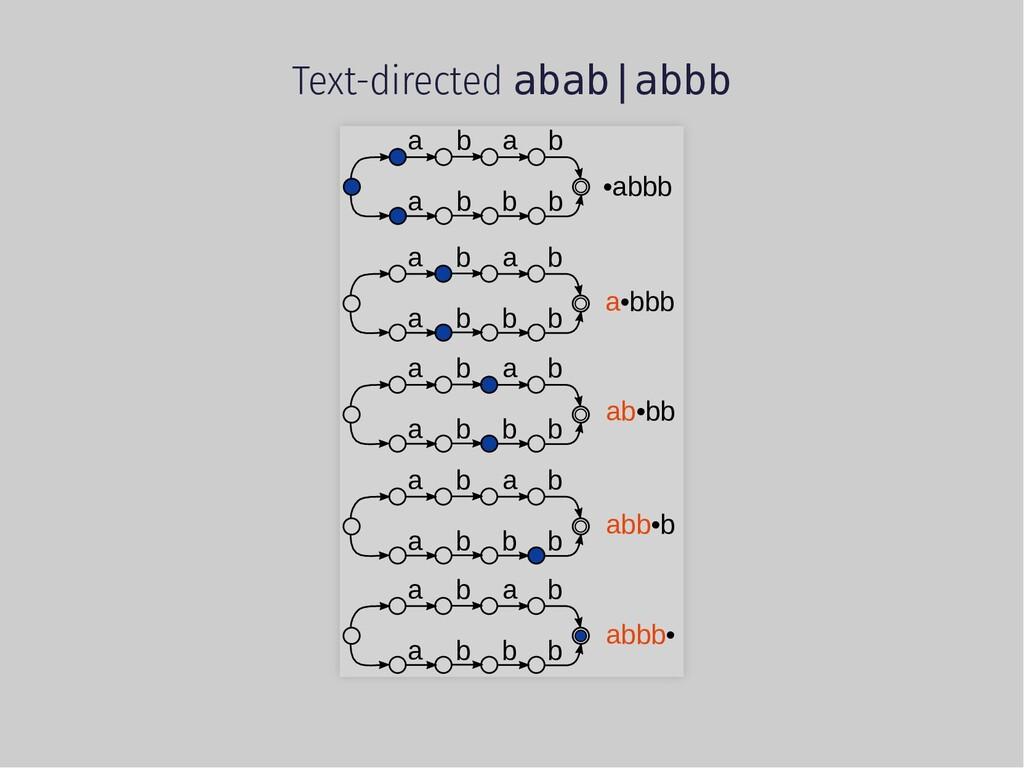 Text-directed abab abbb a b a a b b b b •abbb a...