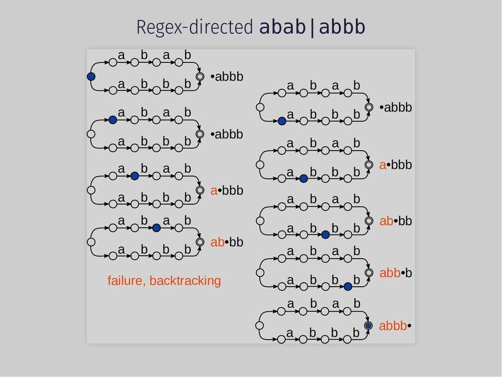 Regex-directed abab abbb a b a a b b b b •abbb ...
