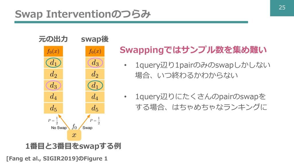 © So-net Media Networks Corporation. 25 Swap In...
