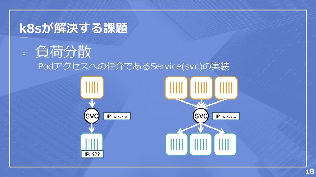 k8sが解決する課題 ▫ 負荷分散 Podアクセスへの仲介であるService(svc)の実装...
