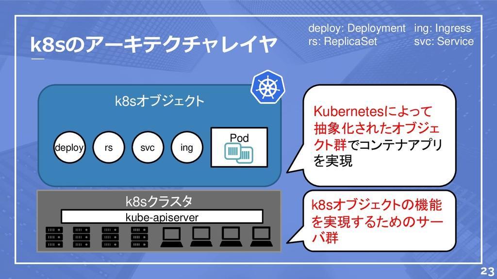 k8sオブジェクト k8sのアーキテクチャレイヤ k8sクラスタ 23 deploy rs s...