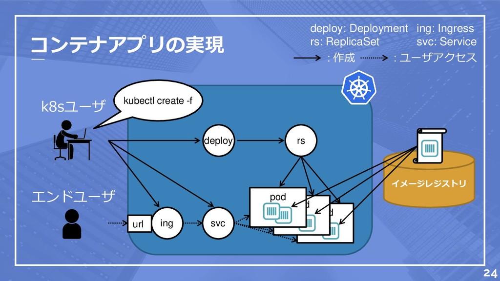 コンテナアプリの実現 k8sユーザ エンドユーザ 24 rs deploy: Deployme...