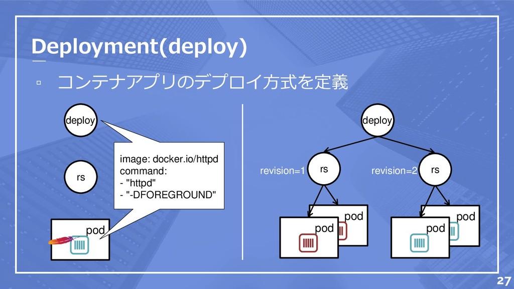 ▫ コンテナアプリのデプロイ方式を定義 pod pod Deployment(deploy) ...
