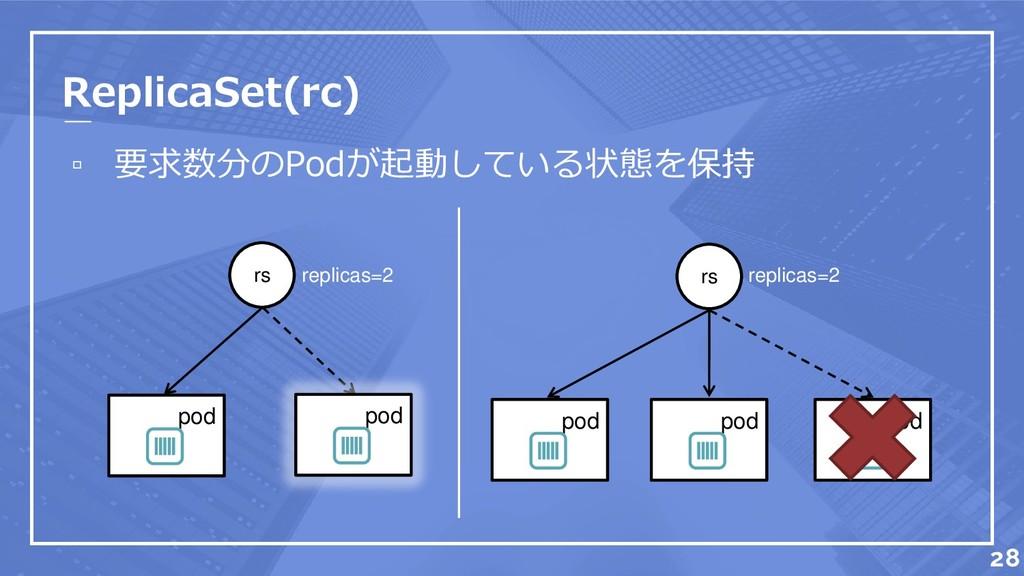 ▫ 要求数分のPodが起動している状態を保持 pod ReplicaSet(rc) repli...
