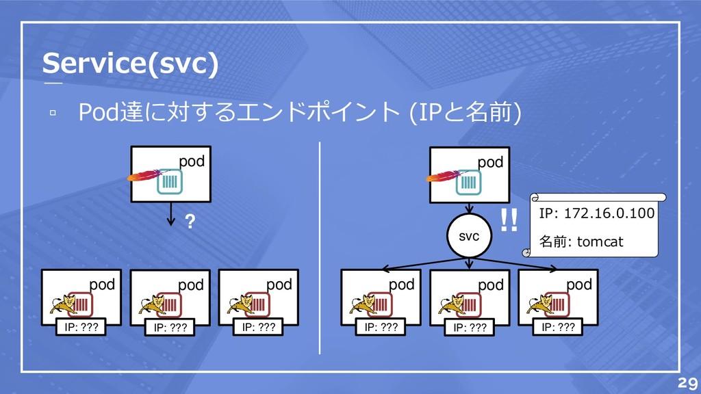 Service(svc) ▫ Pod達に対するエンドポイント (IPと名前) pod IP: ...
