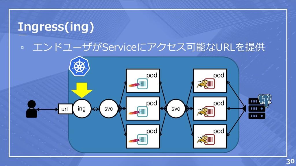pod pod pod Ingress(ing) ▫ エンドユーザがServiceにアクセス可...