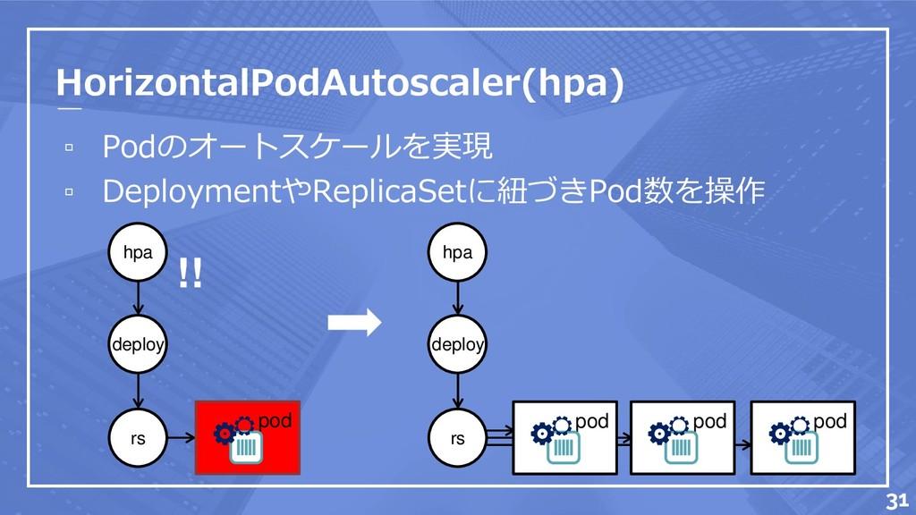 HorizontalPodAutoscaler(hpa) ▫ Podのオートスケールを実現 ▫...