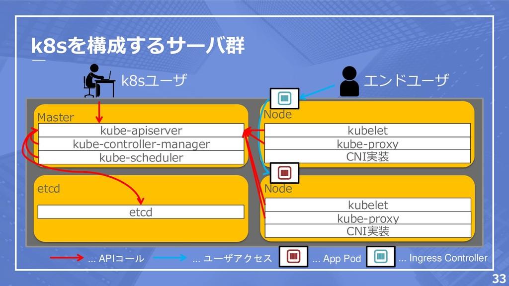 k8sを構成するサーバ群 Master kube-apiserver kube-control...