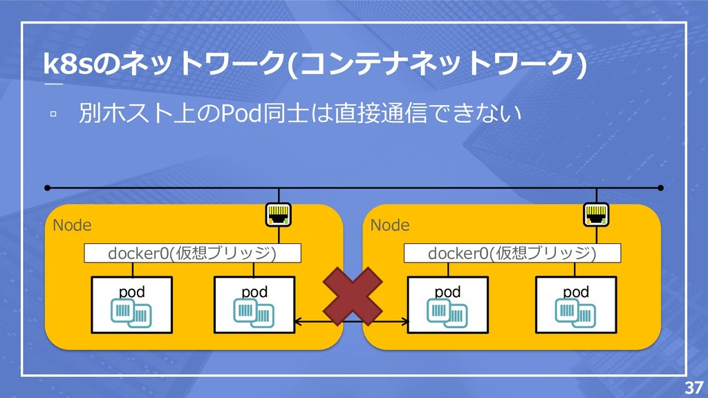 k8sのネットワーク(コンテナネットワーク) ▫ 別ホスト上のPod同士は直接通信できない 3...
