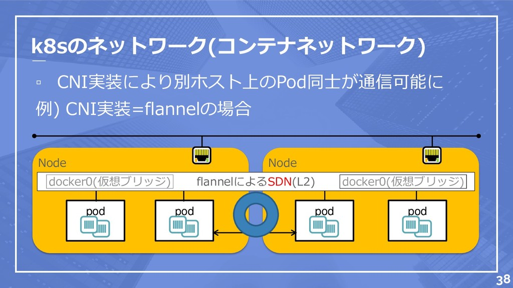 k8sのネットワーク(コンテナネットワーク) ▫ CNI実装により別ホスト上のPod同士が通信...