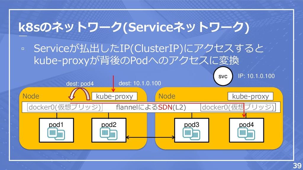 k8sのネットワーク(Serviceネットワーク) ▫ Serviceが払出したIP(Clus...