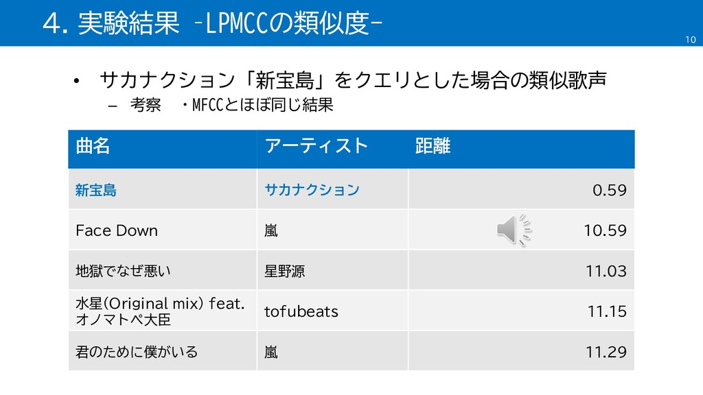 • サカナクション「新宝島」をクエリとした場合の類似歌声 – 考察 ・MFCCとほぼ同じ結果 ...