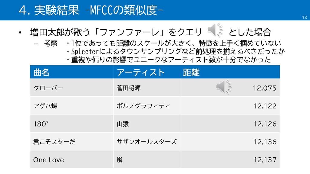 • 増田太郎が歌う「ファンファーレ」をクエリ とした場合 – 考察 ・1位であっても距離のスケ...