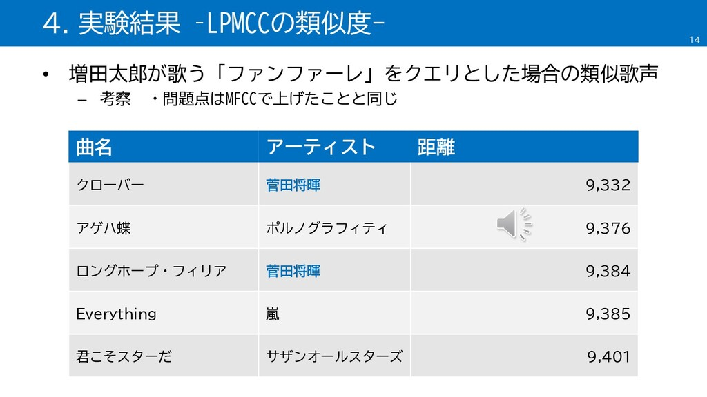 • 増田太郎が歌う「ファンファーレ」をクエリとした場合の類似歌声 – 考察 ・問題点はMFCC...