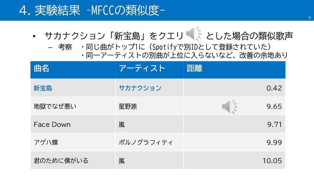 • サカナクション「新宝島」をクエリ とした場合の類似歌声 – 考察 ・同じ曲がトップ1に(S...