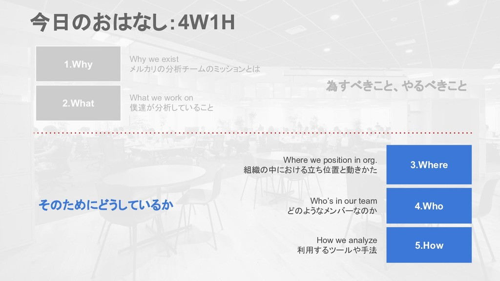 1.Why 2.What 3.Where 4.Who 5.How 今日のおはなし:4W1H W...