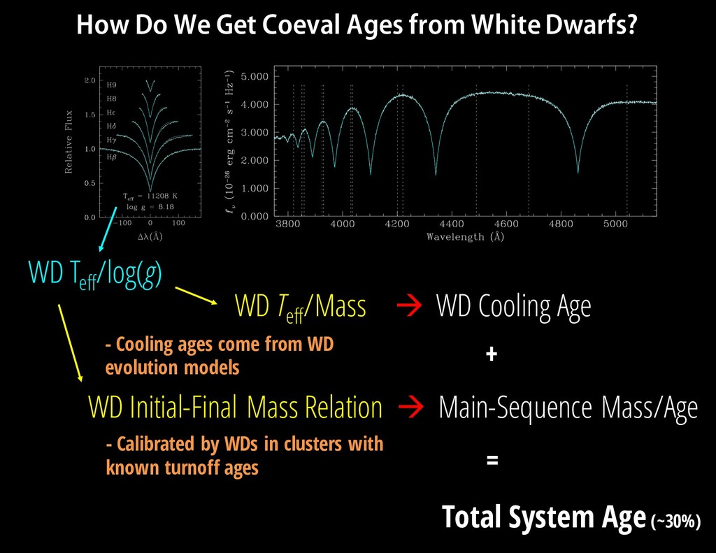 WD Teff /Mass à WD Cooling Age WD Initial-Final...