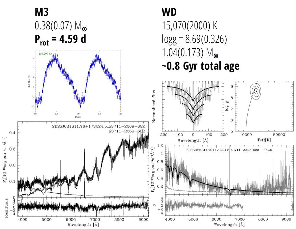 WD 15,070(2000) K logg = 8.69(0.326) 1.04(0.173...