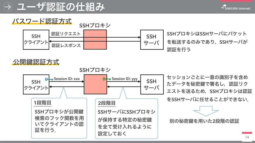 14 ϢʔβূͷΈ SSH ΫϥΠΞϯτ SSH αʔό SSHϓϩΩγ ύεϫʔυূ...