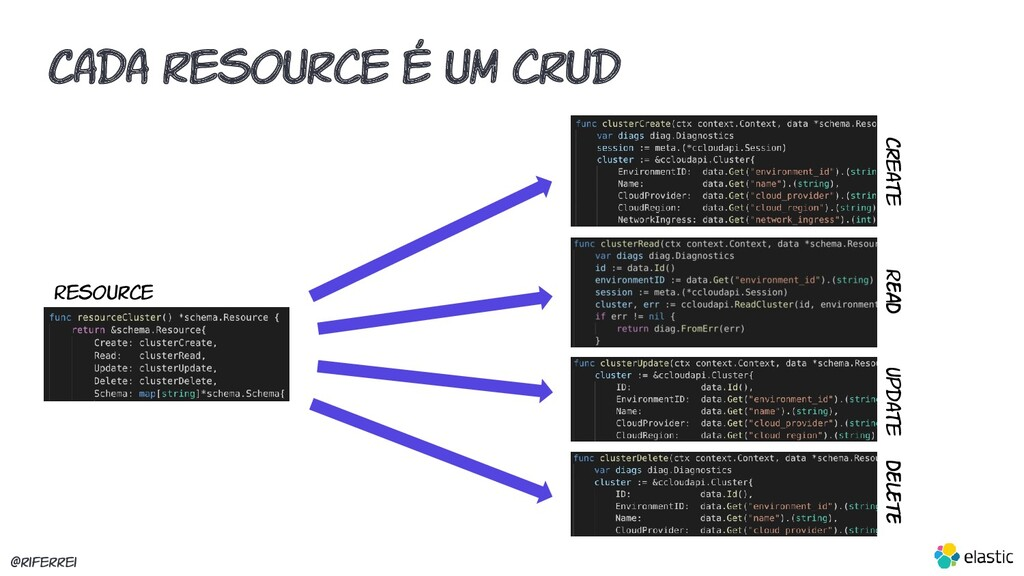 @riferrei Resource Cada resource é um crud Crea...