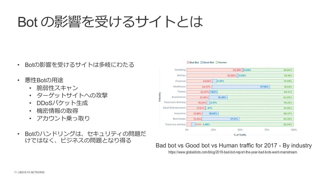 | ©2019 F5 NETWORKS 11 Bot Le k Bad bot vs Good...