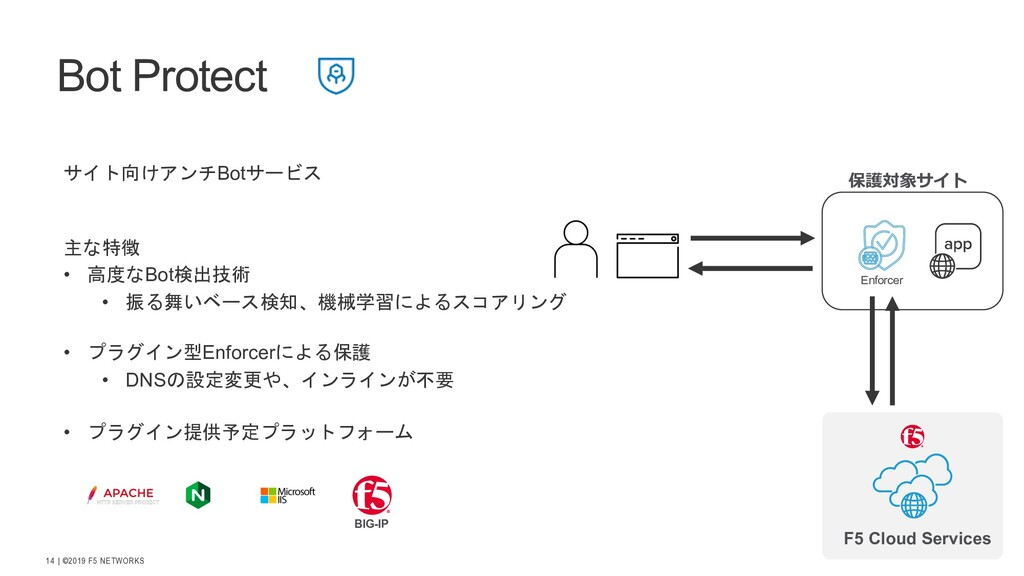 | ©2019 F5 NETWORKS 14 Bot Protect 4'Bot...