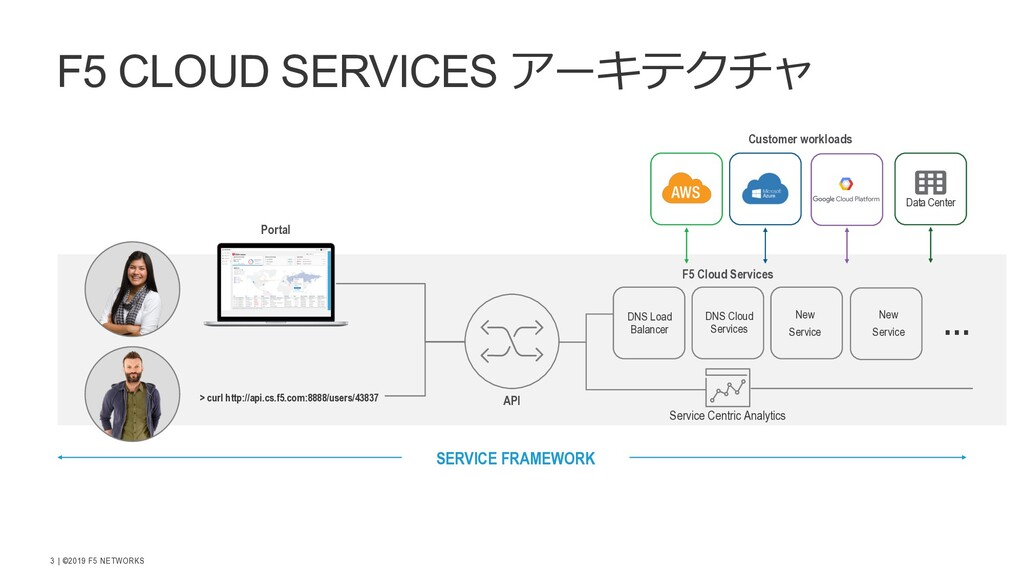 | ©2019 F5 NETWORKS 3 F5 CLOUD SERVICES iBr s A...