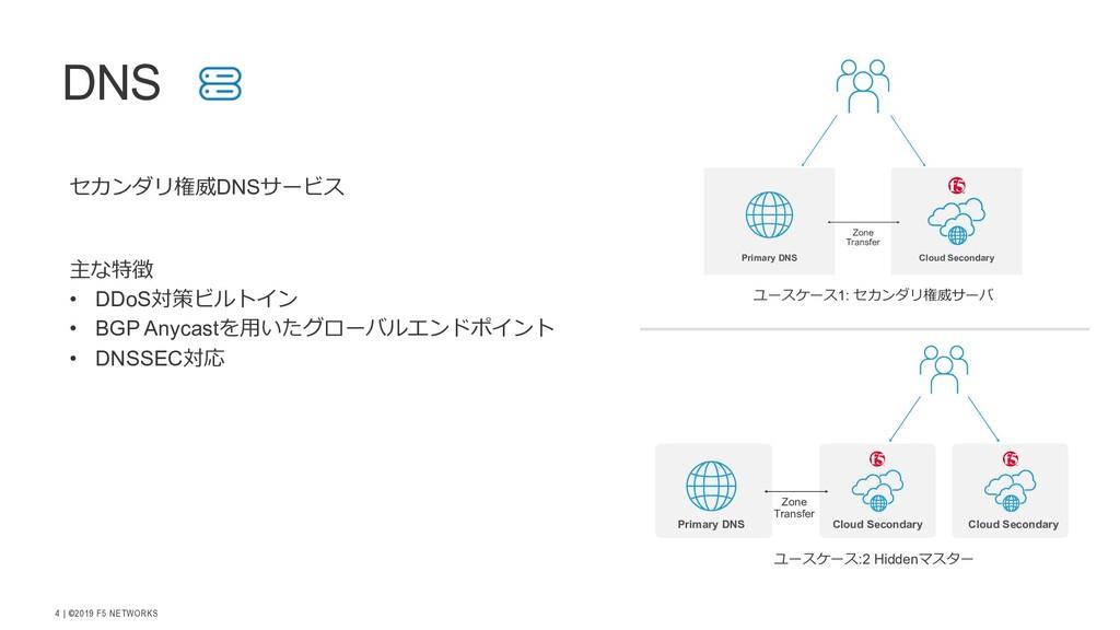 | ©2019 F5 NETWORKS 4 DNS Cloud Secondary Prima...