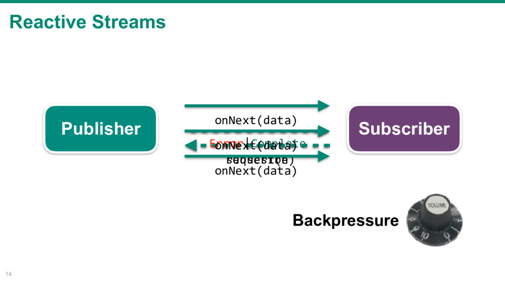 Reactive Streams 14 Publisher Subscriber subscr...