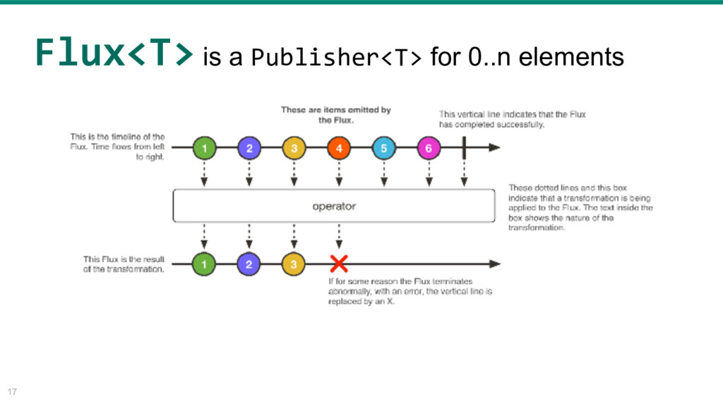 17 <T> is a Publisher<T> for 0..n elements Flux