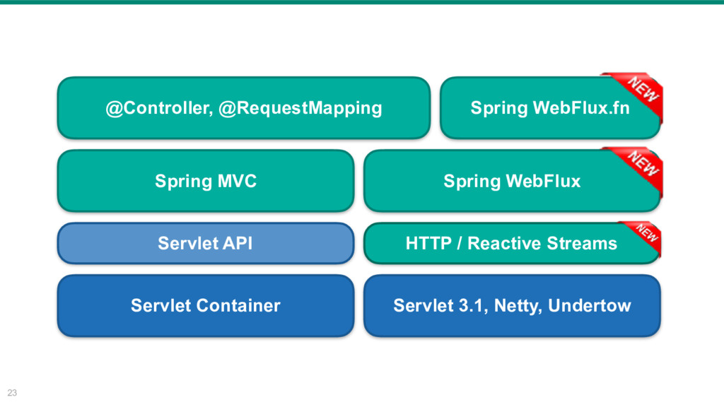 23 @Controller, @RequestMapping Spring MVC Serv...