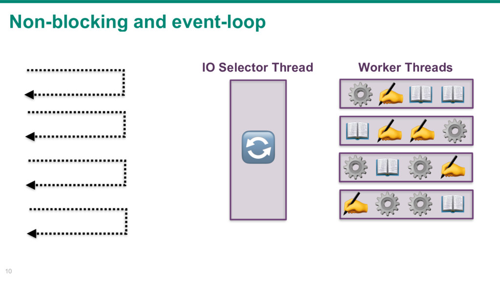 Non-blocking and event-loop 10 IO Selector Thre...