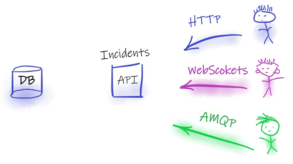 WebScokets DB