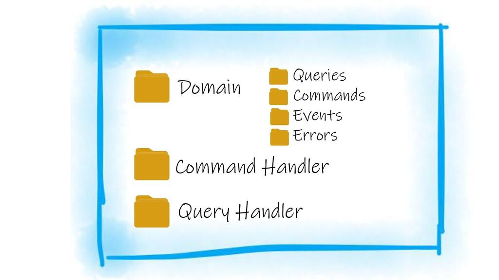 Domain Queries Commands Events Errors Command H...