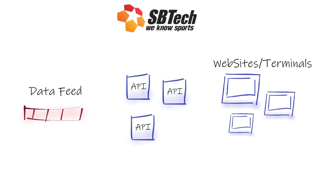 Data Feed WebSites/Terminals