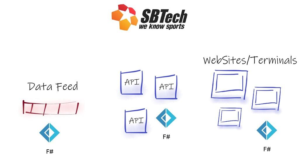 Data Feed F# F# WebSites/Terminals F#