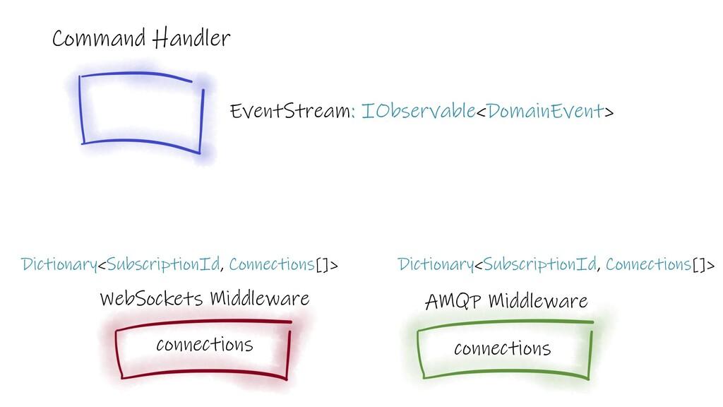 Command Handler WebSockets Middleware AMQP Midd...