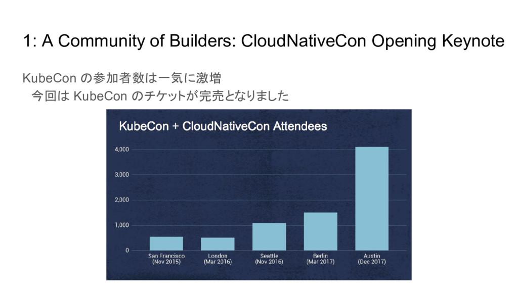 KubeCon の参加者数は一気に激増  今回は KubeCon のチケットが完売となりました...