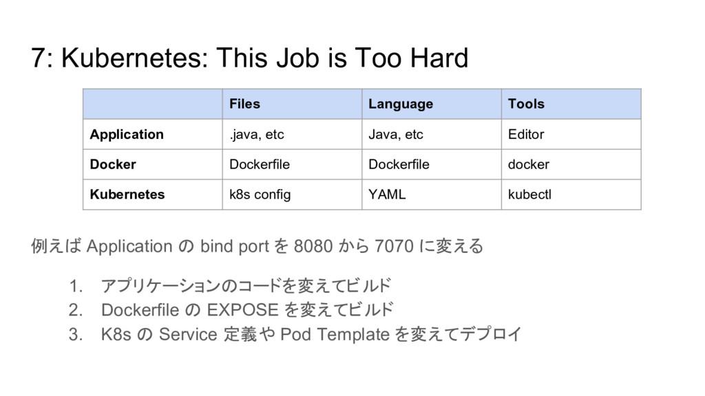 7: Kubernetes: This Job is Too Hard 例えば Applica...