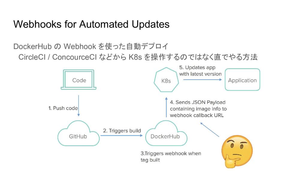 Webhooks for Automated Updates DockerHub の Webh...