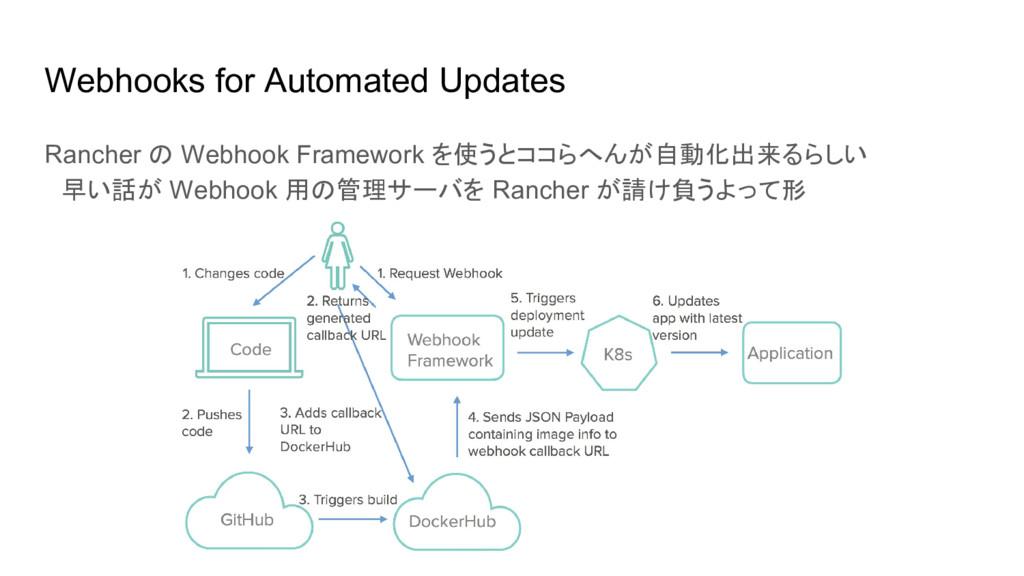 Webhooks for Automated Updates Rancher の Webhoo...