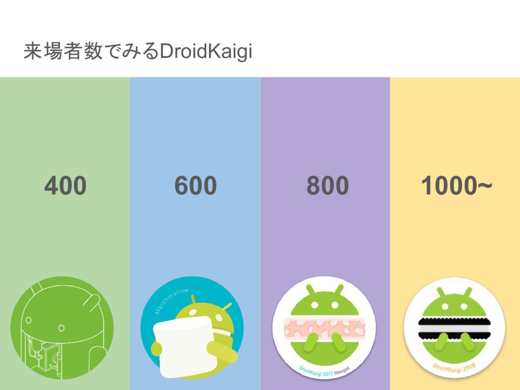 来場者数でみるDroidKaigi 400 600 800 1000~