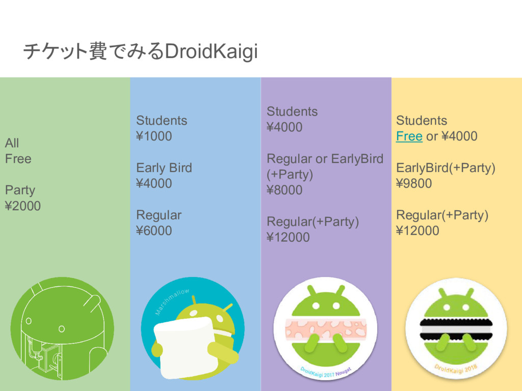 チケット費でみるDroidKaigi All Free Party ¥2000 Student...